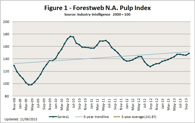 pulp paper price index Foex indexes ltd produces audited and trade-mark registered pix price indices for certain pulp, paper packaging board, recovered paper and wood based bioenergy/biomass grades the pix price indices serve the market in a number of ways.